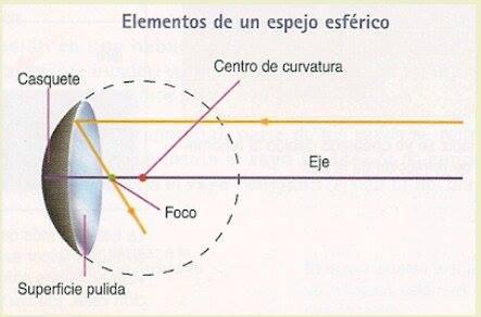 Espejo infinito on emaze for Espejos esfericos convexos