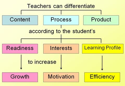 Differentiated Instruction Pd