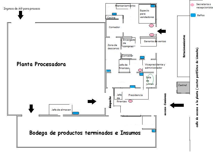 Presentacion Procesos Pptx On Emaze