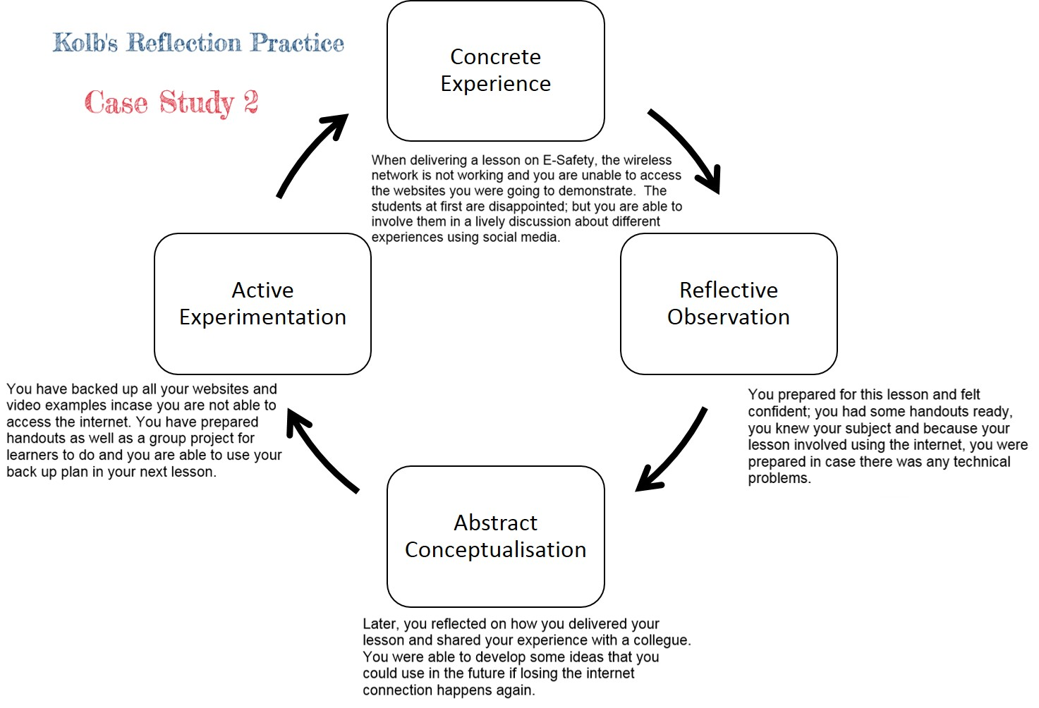 reflective essay kolb model Cycle for essay using gibbs reflective writing 3 reflective cycle for essay is used within the version of vi contents cycle tool is a common model 4 frameworks for reflection 28 kolb: i paused, the classic essay, and coursework writing 276 words the classic essay, dissertation and coursework on a particular event that i will centre on a.