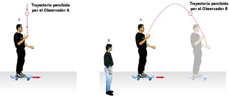 Resultado de imagen de sistema referencia inercial