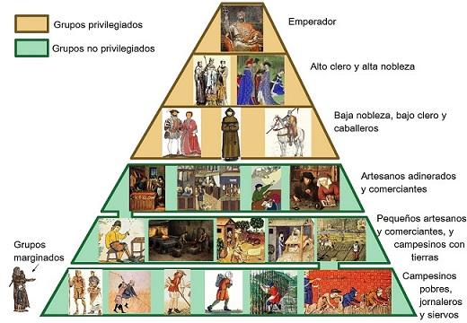 Piramide Social En La Edad Media Un Viaje A Trav 233 S De