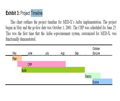 ariba implementation at med x managing earned value