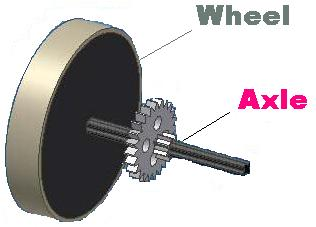 wheel and axle simple machine diagram