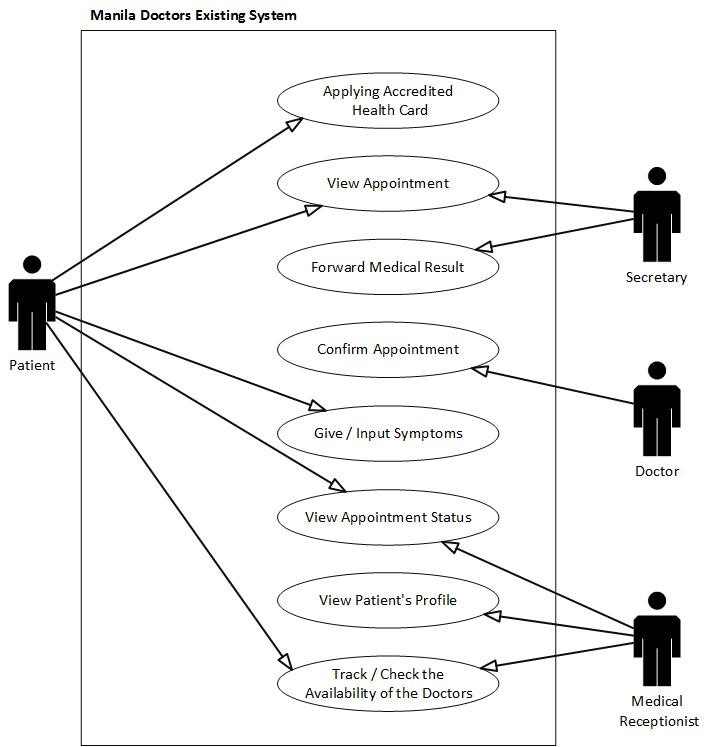 Use case diagram healthcare system gallery how to guide search use case diagram healthcare system gallery how to guide ccuart Gallery