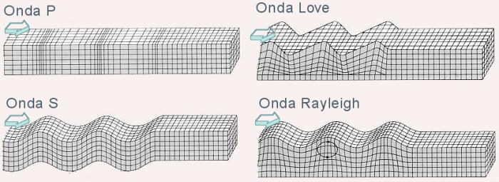 Resultado de imagen de tipos de ondas sismicas