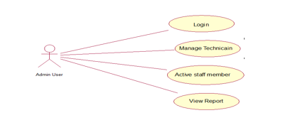 Help desk system on emaze administrator use case diagram ccuart Gallery