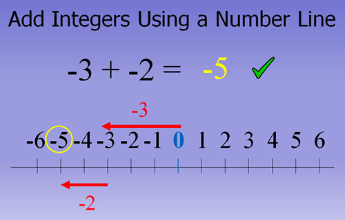 how to add integers without brackets