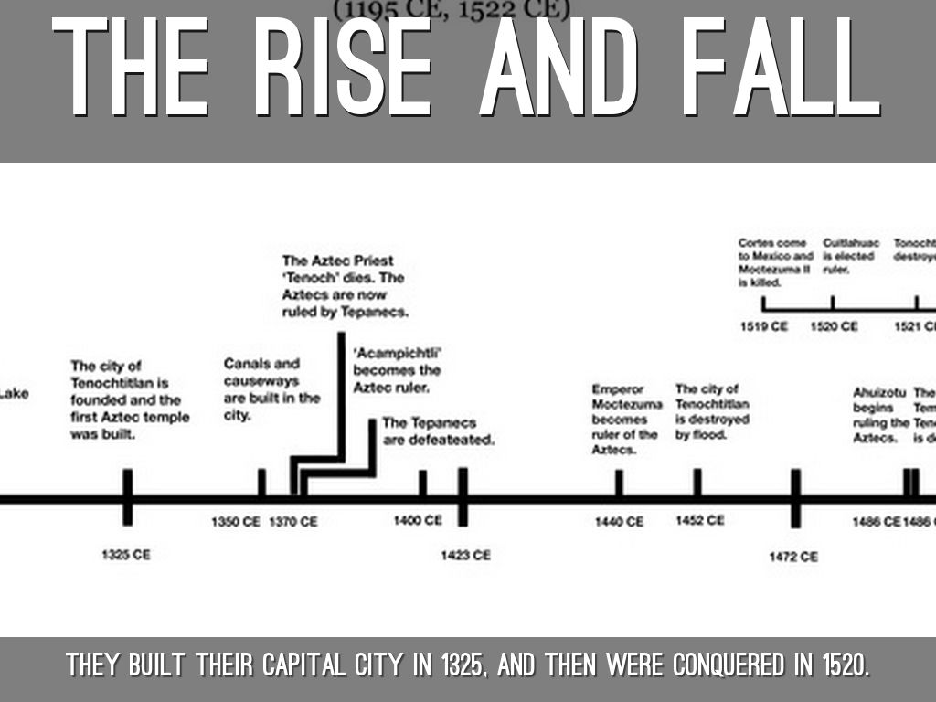The rise and fall of the roman empire essay