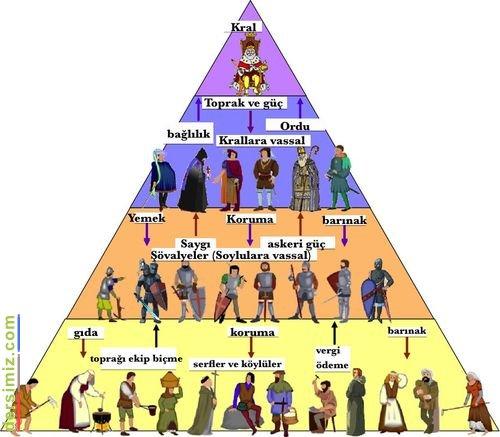 feodalizm ile ilgili görsel sonucu
