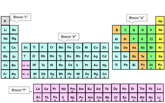 Presentazione chimica - Tavola periodica configurazione elettronica ...
