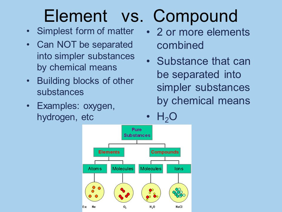 What Is The Difference Between Element And Compound Khafre