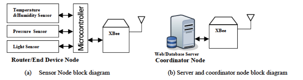 Xbee based wireless sensor network on emaze system block diagram ccuart Image collections