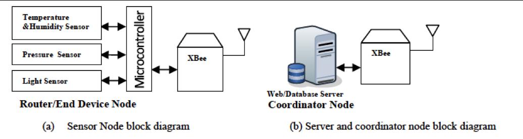 Xbee based wireless sensor network on emaze system block diagram ccuart Gallery