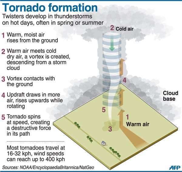 Tornadoes Emaze
