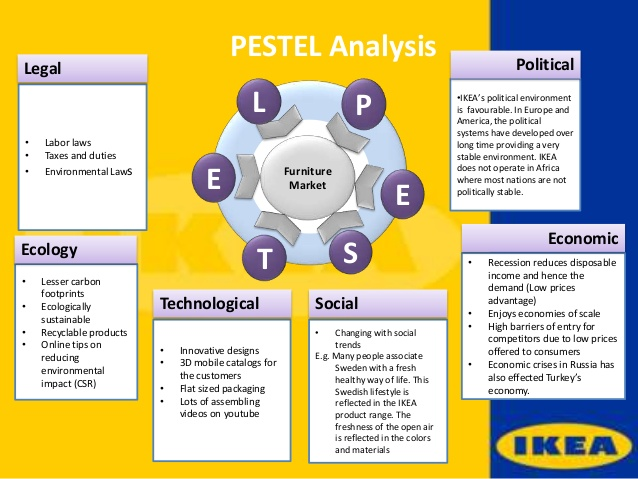 ikea marketing mix analysis These are the sources and citations used to research international marketing analysis of ikea this bibliography was generated on cite this for me on thursday, november 12, 2015 website sustainable development in switzerland  comparison of marketing mix of ikea in four countries 2015 in-text: (arshad and zubareva, 2015.