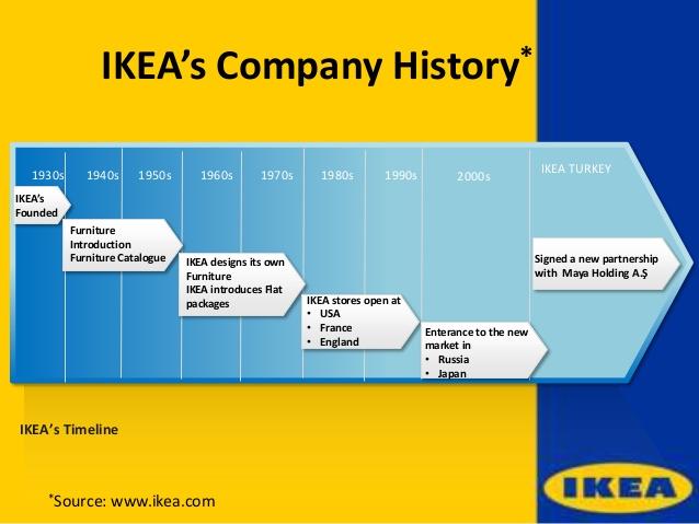 Ikea S Five Success Criteria