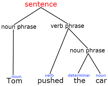 Chapter 8syntax on emaze tree diagrams ccuart Choice Image