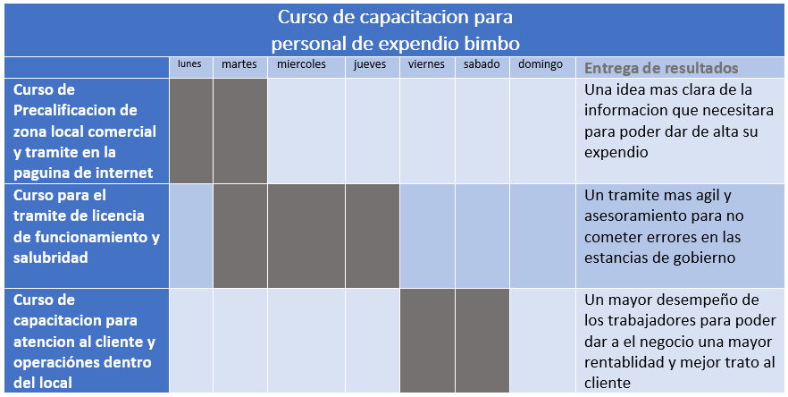 Bimbo definition diagrama de flujo bimbo images how to guide and refrence ccuart Image collections