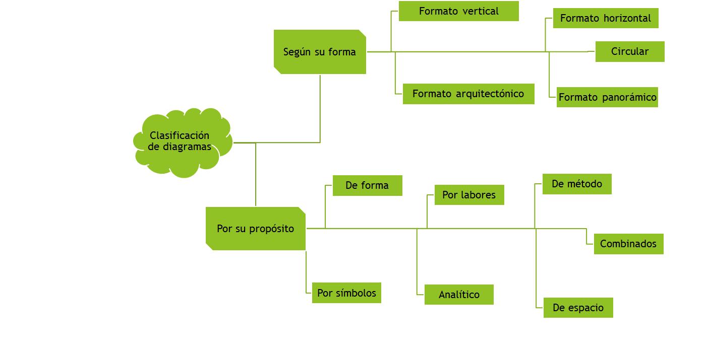 Clasificacin de los diagramas de flujo on emaze necesidades particulares de cada trabajo los diagramas de flujo han tomado muchas variaciones que aparecen en diversas formas y bajo muchos ttulos ccuart Gallery