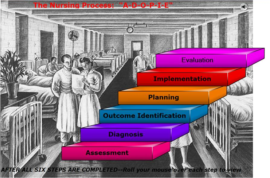 process of critical thinking in nursing