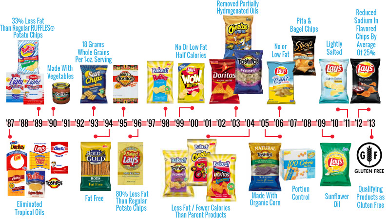 frito lay supply chain Pepsico has an integrated approach to the 10 strategic decisions of operations management (om) this approach considers variations in pepsico's business areas and markets, as well as different productivity requirements based on product, market conditions, and other variables.