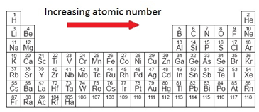 Lesson 2 on emaze the periodic table is arranged by increasing atomic number urtaz Image collections