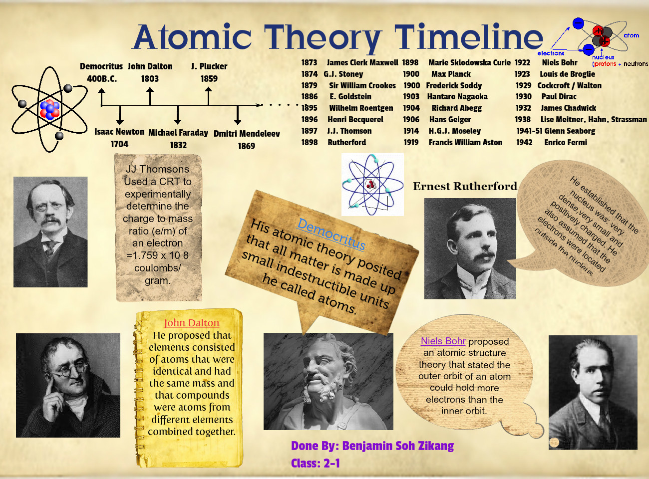 Atomic Theory Timeline Worksheet Worksheets For School Studioxcess
