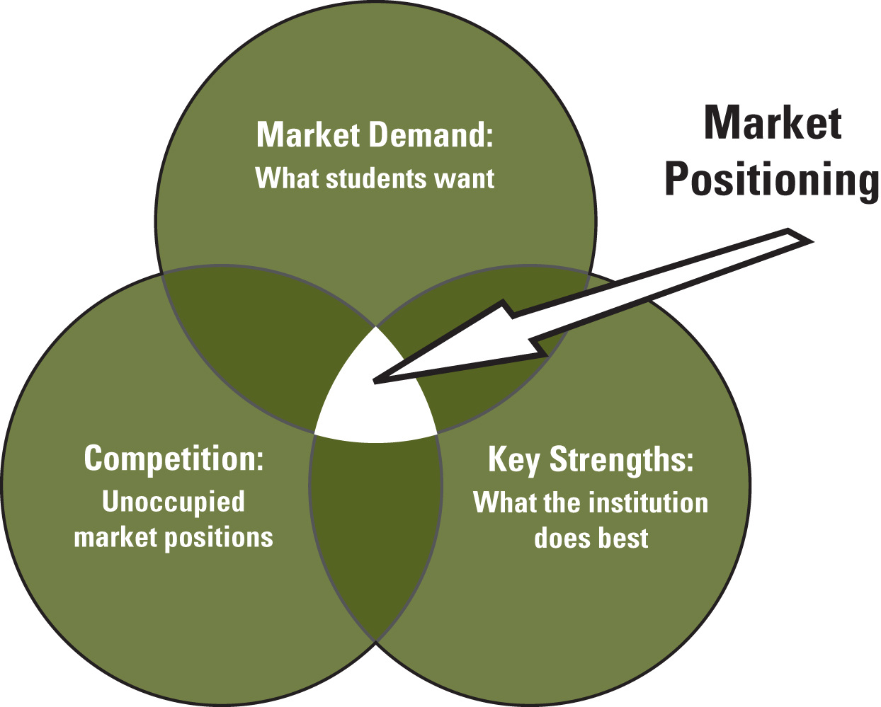 positioning in rural marketing The term positioning is widely used within the marketing and advertising communities today, and its meaning has expanded beyond the narrow definitions of trout and ries positioning is often used nowadays as a broad synonym for marketing strategy.