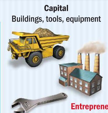 Resultado de imagem para factors of production capital