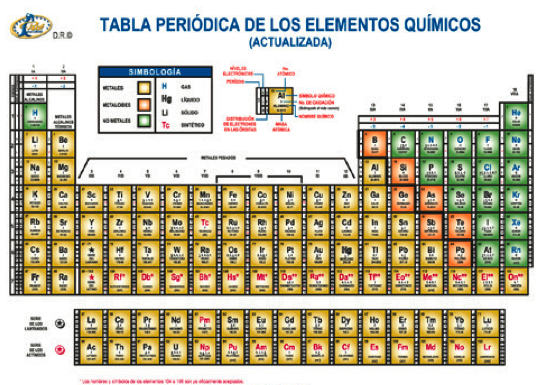 Tabla periodica mexico image collections periodic table and sample tabla periodica mexico thank you for visiting flavorsomefo nowadays were excited to declare that we have discovered an incredibly interesting topic to be urtaz