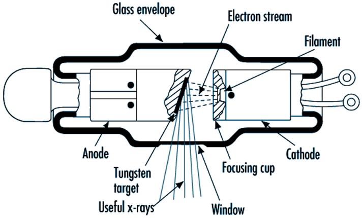 Diagram Of Stationary Anode X Ray Tube Diy Wiring Diagrams