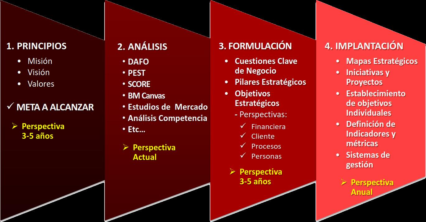 planeacion y organizacion on emaze