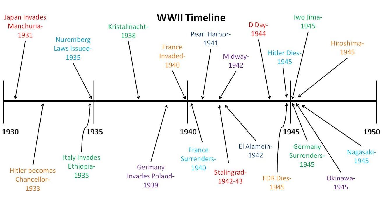 World War ii20th on emaze