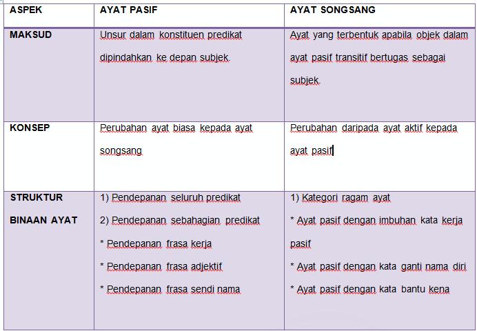 Ayat Songsang By Nini Nycak96 On Emaze