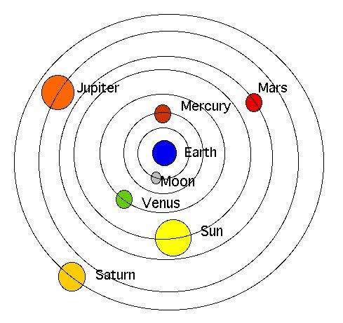 Image result for the Sun revolved around the earth