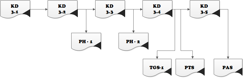 Penilaian kognitif hasil penilaian harian hph merupakan rata rata ph melalui tes tertulis danatau penugasan untuk setiap kd ccuart Choice Image