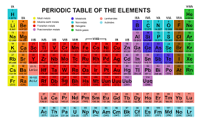 a table of the chemical elements arranged in order of atomic number usually in rows so that elements with similar atomic structure and hence similar - Periodic Table Vertical Column