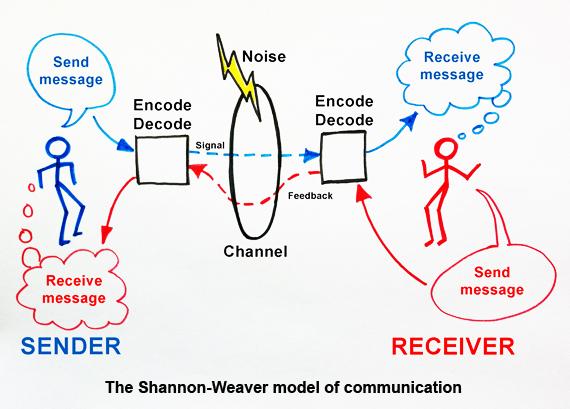 newcomb model communication