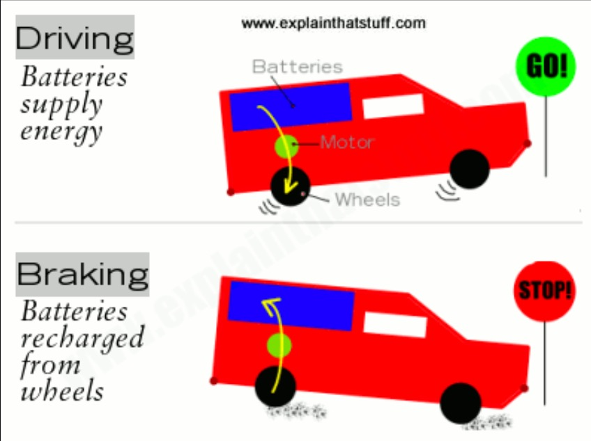 Lovely How Does Electric Cars Work Ideas - Wiring Diagram Ideas ...