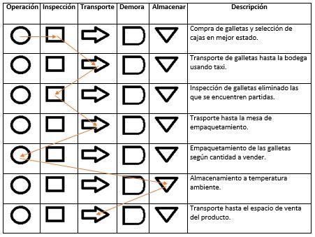 Come galletas on emaze diagrama de flujo del proceso del producto ccuart Choice Image