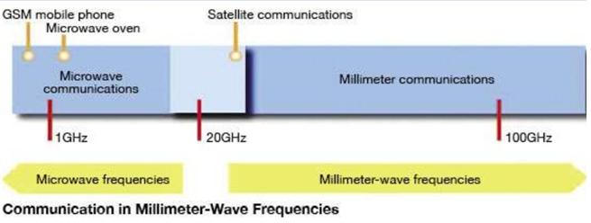 Millimeter Wave.pptx on emaze