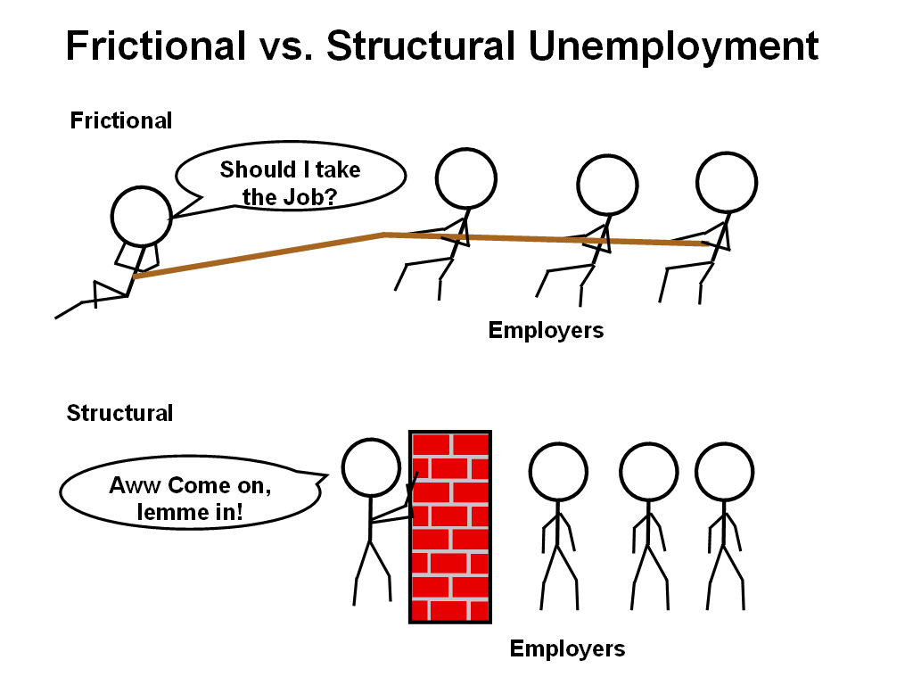 the reason of unemployment occur in Types (causes) of unemployment structural unemployment occurs when there is a mismatch at the individual worker-level between the skills, experience, qualifications, and location of the unemployed workers and what's required for the open job opportunities.