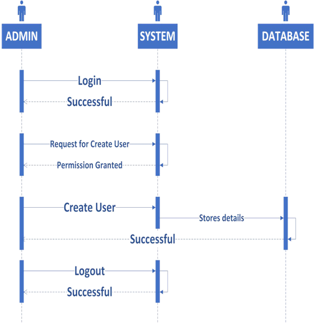 Online recruitment sequence diagram ccuart Choice Image