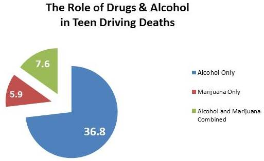 a study of the problems that are caused by drinking and driving There have been numerous campaigns targeting drink driving and 3 to what extent is the problem of binge drinking in sac 1 case study binge-drinking.