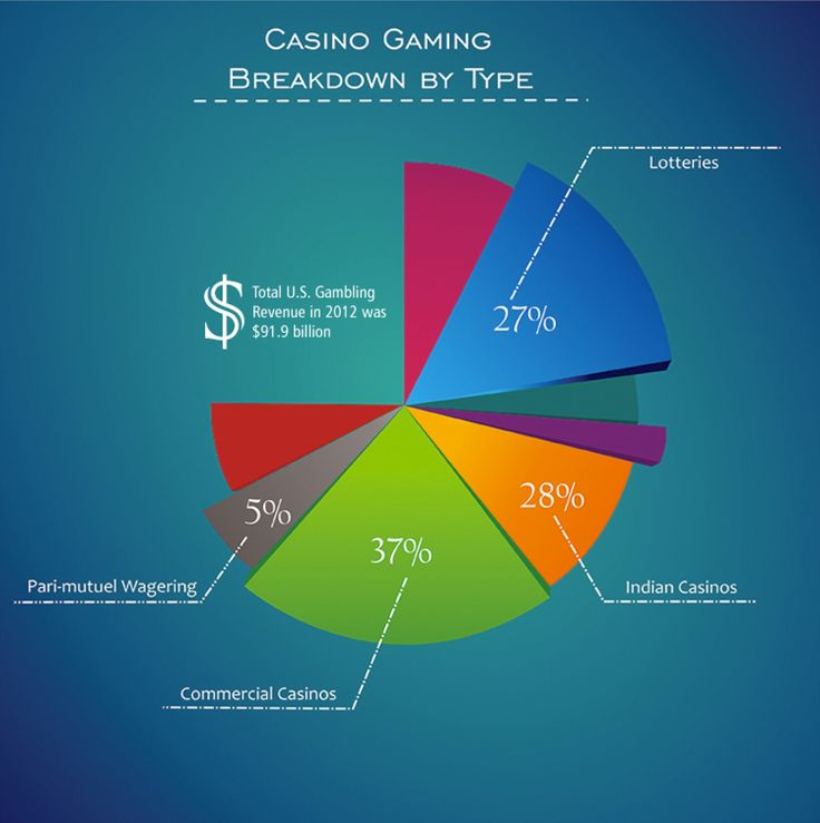 the positive impact of controlled casino gambling in singapore Casino exclusion and visit limit are social safeguards that can help stop or limit problem gamblers and those in financial hardship from entering or frequenting the casinos in singapore.