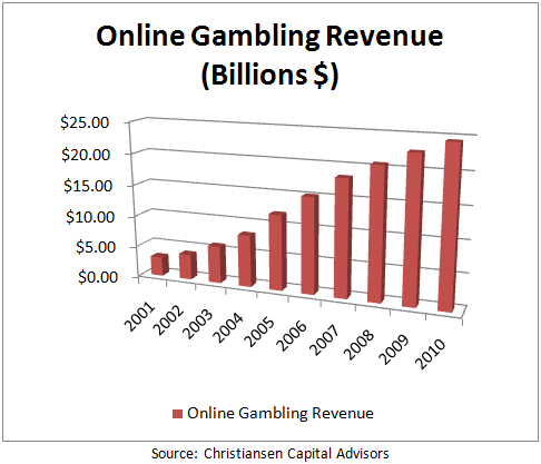 How does gambling effect the economy grand casino golf