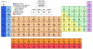 Philosophers of sciencepptx copy1 on emaze the periodic table can tell you how many protons neutrons and electrons are in each atom in every element urtaz Choice Image