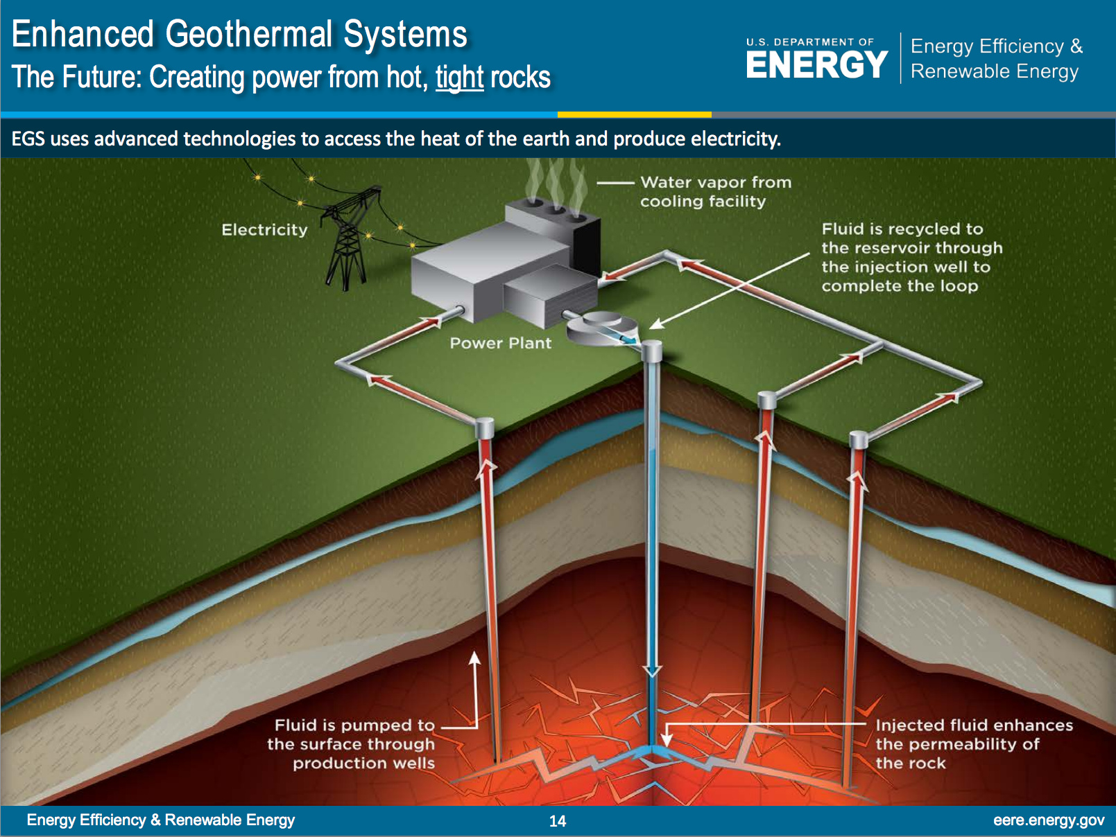 Geothermal energy on emaze using geothermal energy for electricity pooptronica
