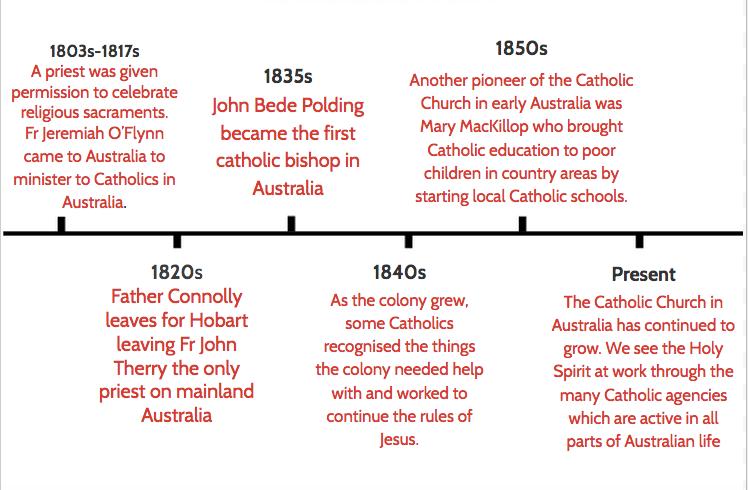 Catholic Church History in Australia on emaze